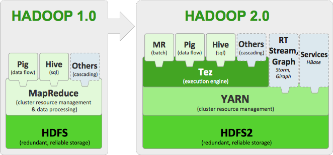 Source: http://hortonworks.com/blog/apache-hadoop-2-is-ga/